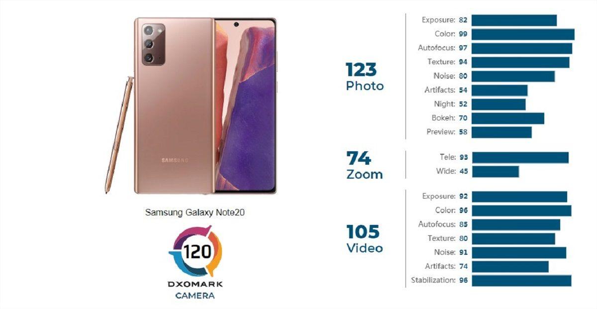 samsung galaxy note 20 dxomark