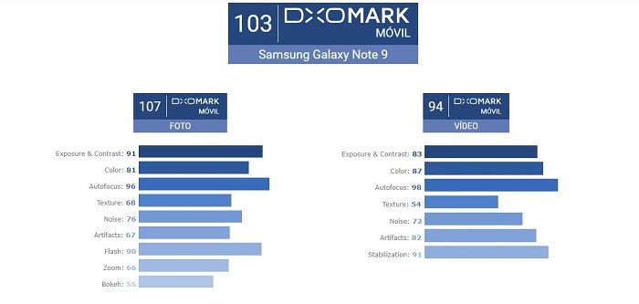 resultados Galaxy Note 9 DxOMark