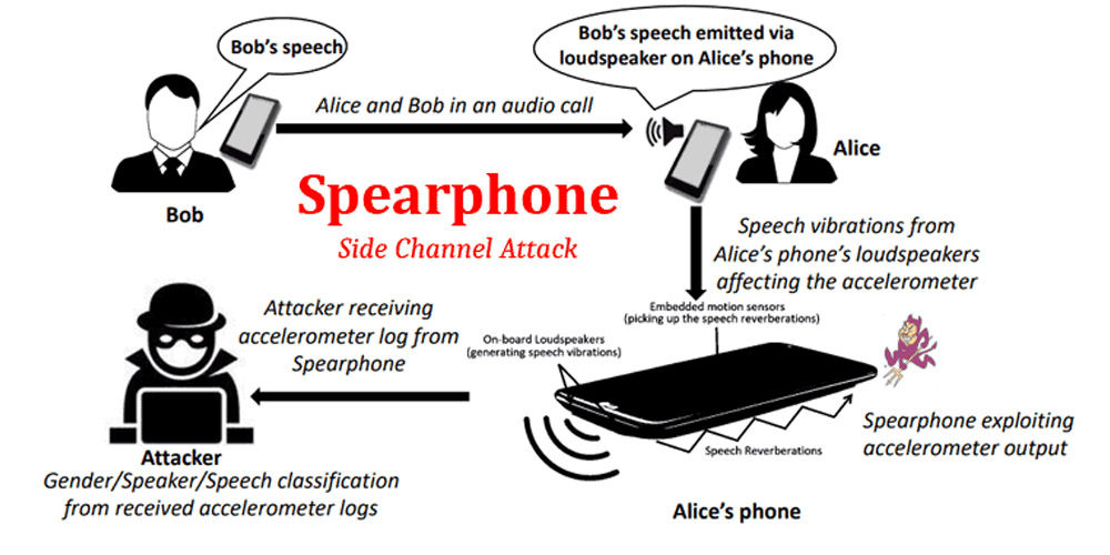 spearphone malware android