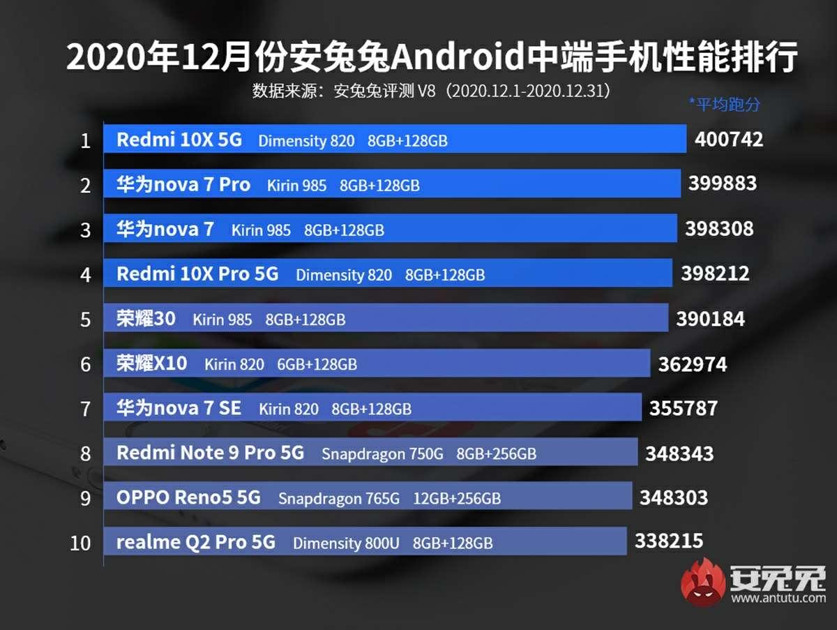 top antutu moviles mas potentes de gama media enero de 2021