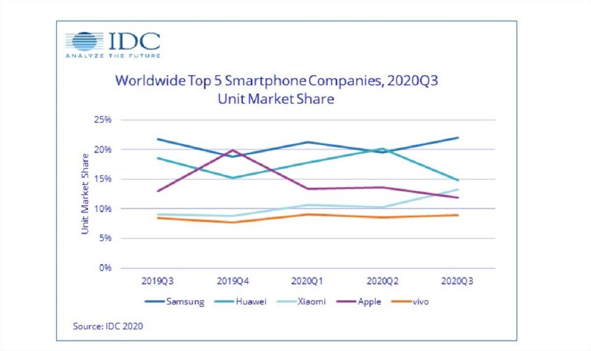 Top fabricantes móviles