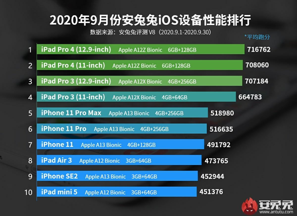 top iphone ipad mas potentes antutu octubre 2020