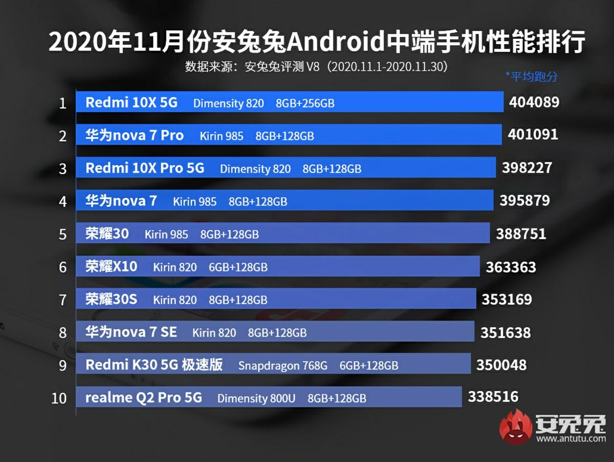 top moviles de gama media mas potentes diciembre 2020 antutu