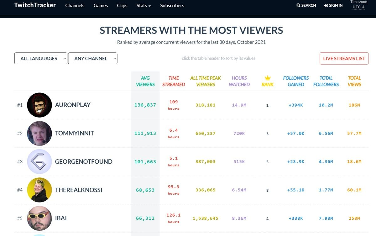 twitchtracker top streamers