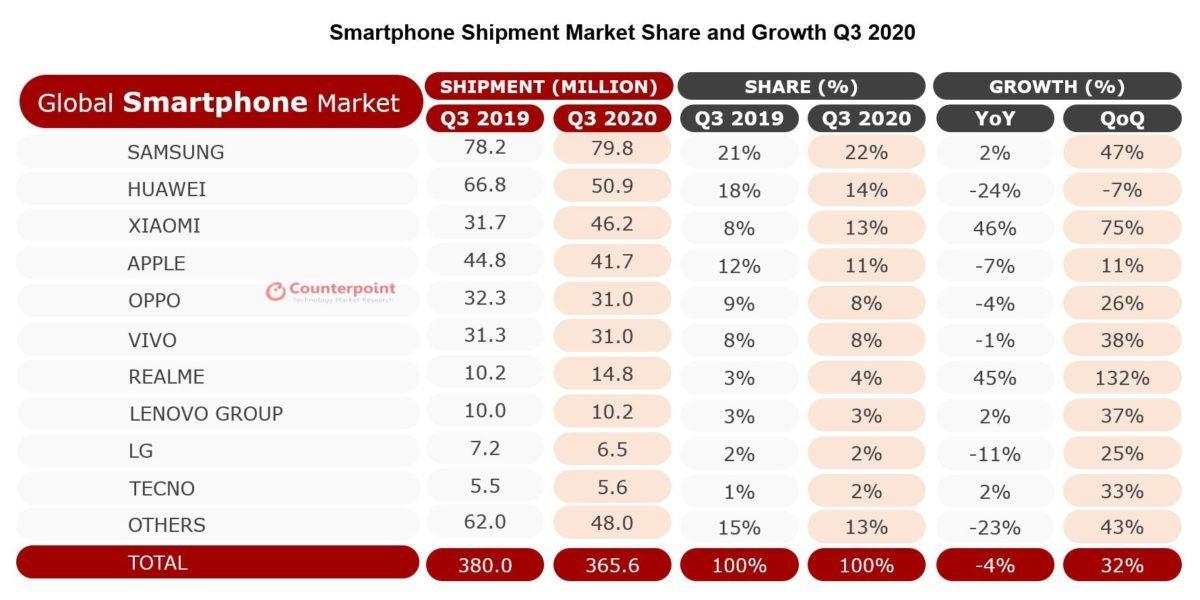 ventas de moviles q3 2020