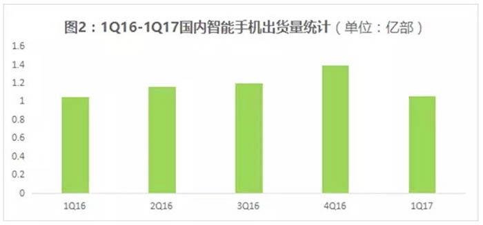 ventas moviles global q1 2017 1