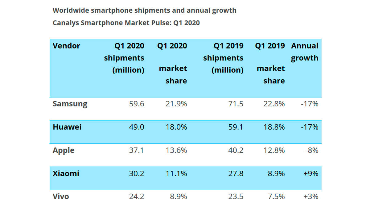 ventas móviles mercado global primer trimestre 2020