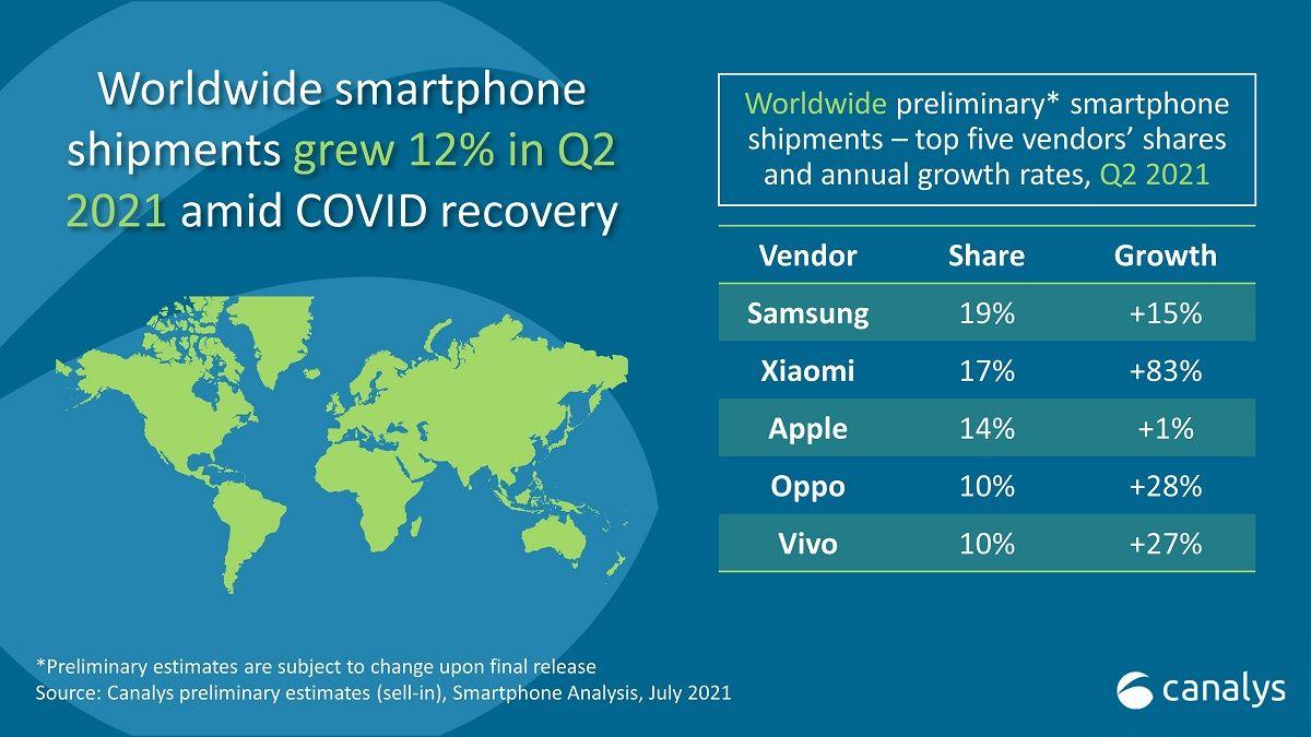 ventas smartphones q2