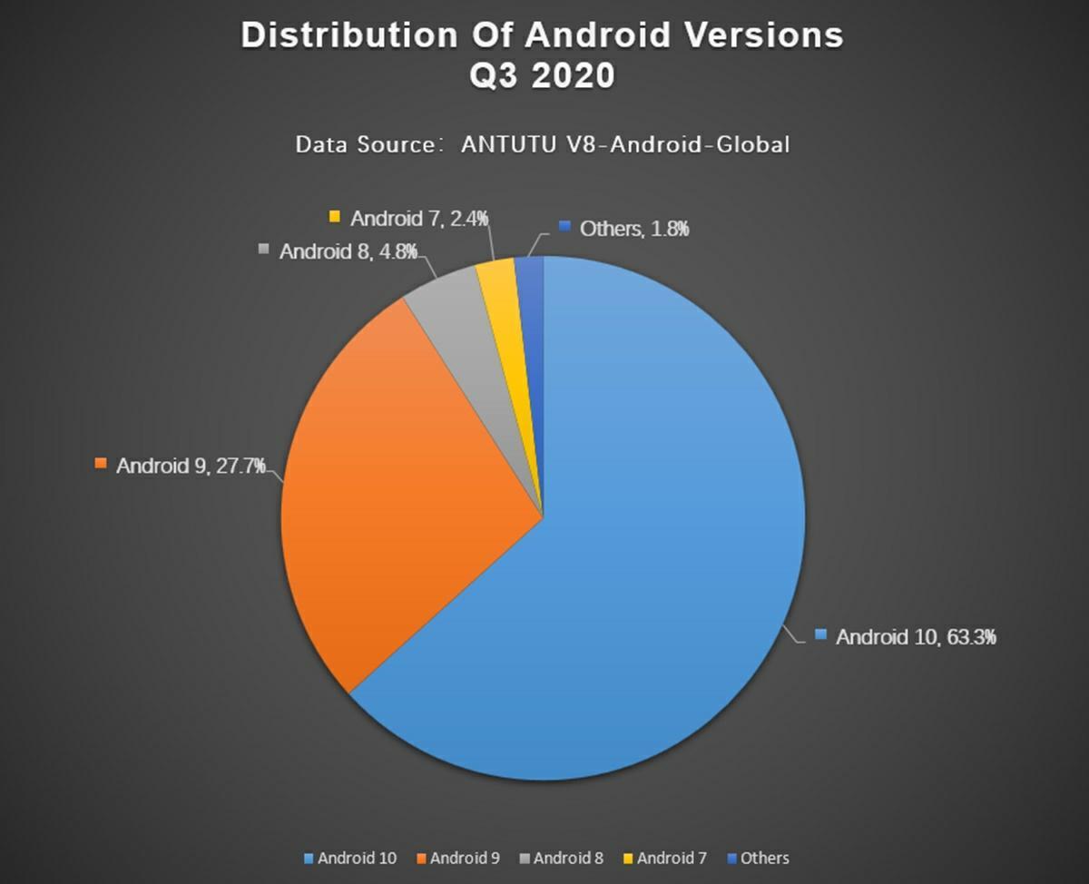 version android fragmentacion 2020 antutu