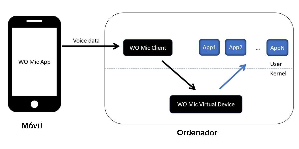 wo mic app funcionamiento