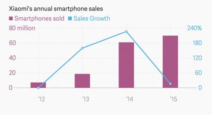 xiaomi se estanca en ventas en 2015